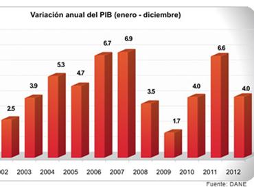 PIB 2013
