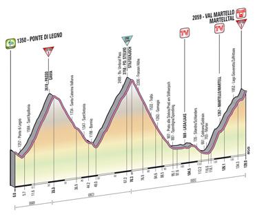 Giro de Italia, Kienyke