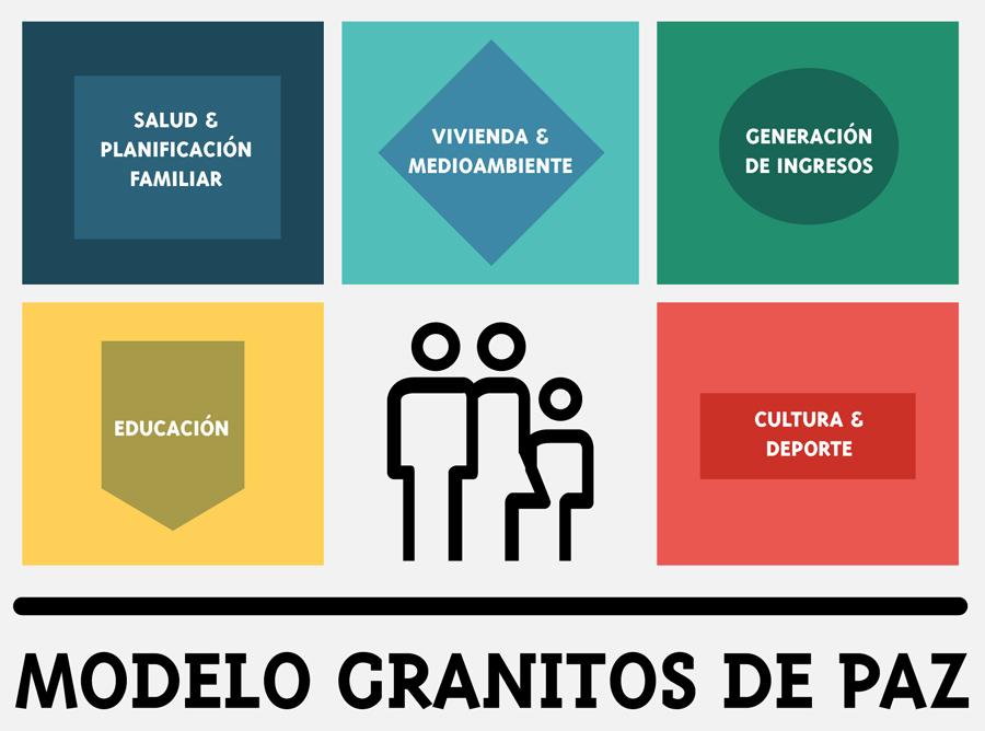 Modelo Granitos de Paz, Fundación Granitos de Paz, Elena Mogollón, Kienyke