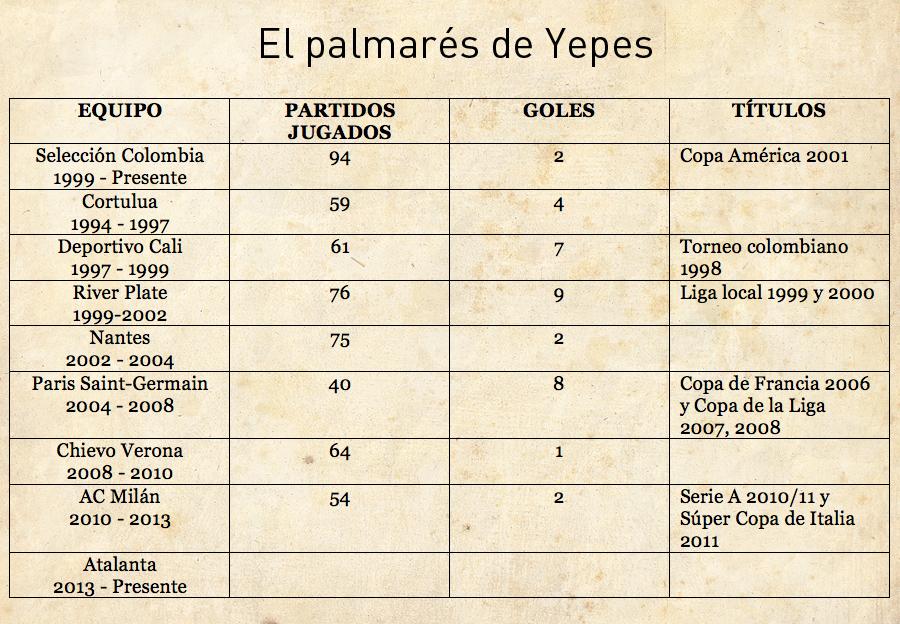 Tabla-Yepes-ok