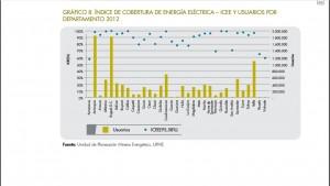 Indice cobertura energia electrica - usuarios 2012