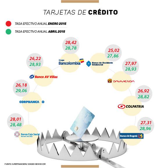 Infografia tarjetas de credito