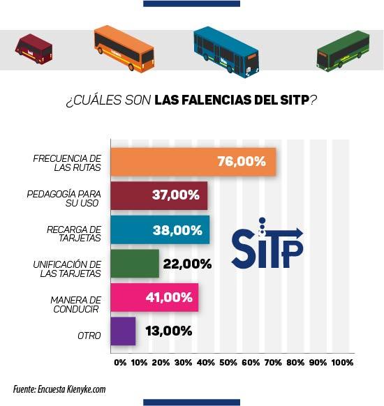 Sitp infografia