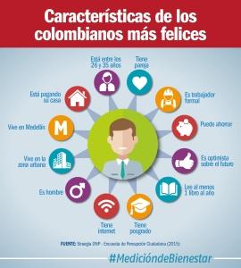 Gráfico2PerfilColombianoMásFeliz