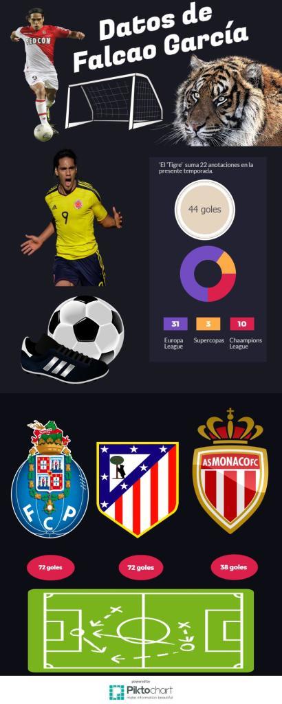 infografia falcao