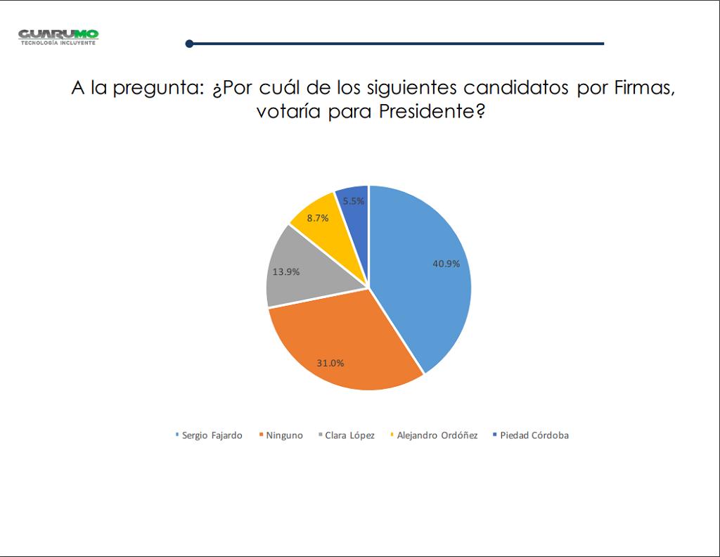 Encuesta Guaramo- candidatos por firmas