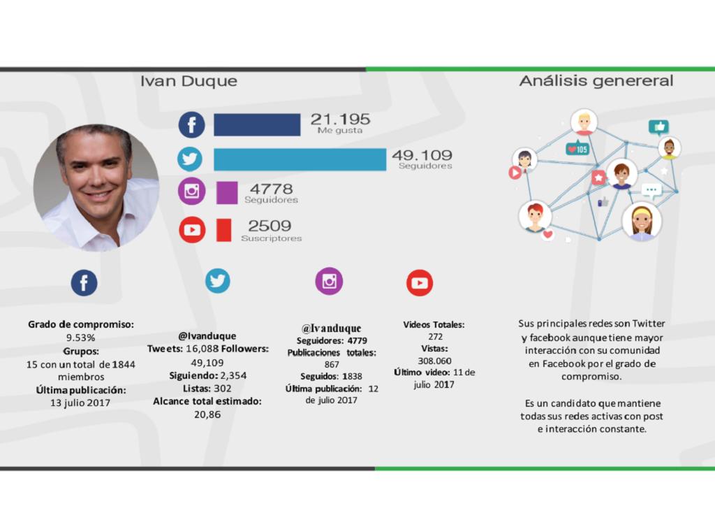 Encuesta Guarumo- Ivan Duque en redes