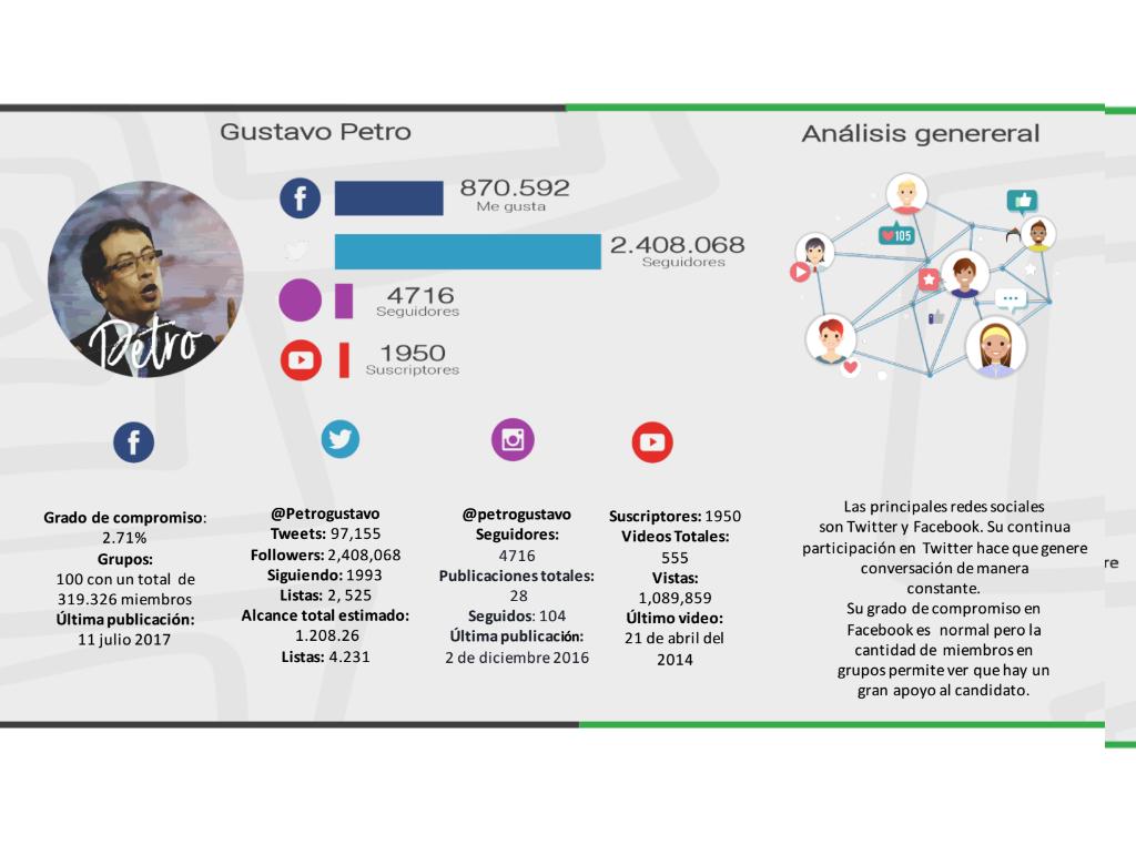 Encuesta Guarumo- Petro en redes
