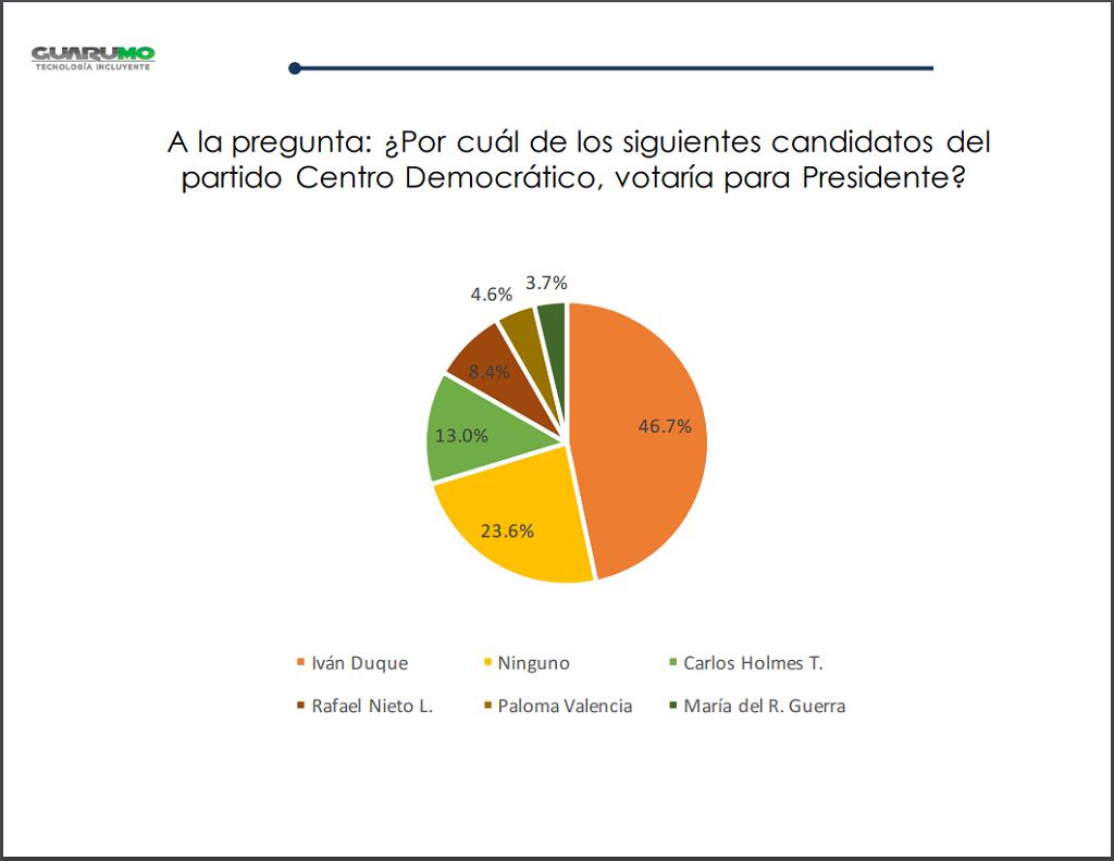 Encuesta Guarumo- Centro Democrático.