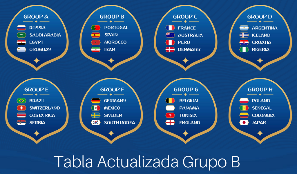 Tabla de posiciones Grupo B | Rusia 2018 |