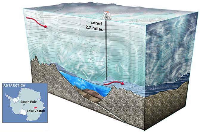 Ilustración del lago antártico Vostok, donde se han realizado perforaciones en busca de organismos vivos. / Nicolle Rager-Fuller / NSF