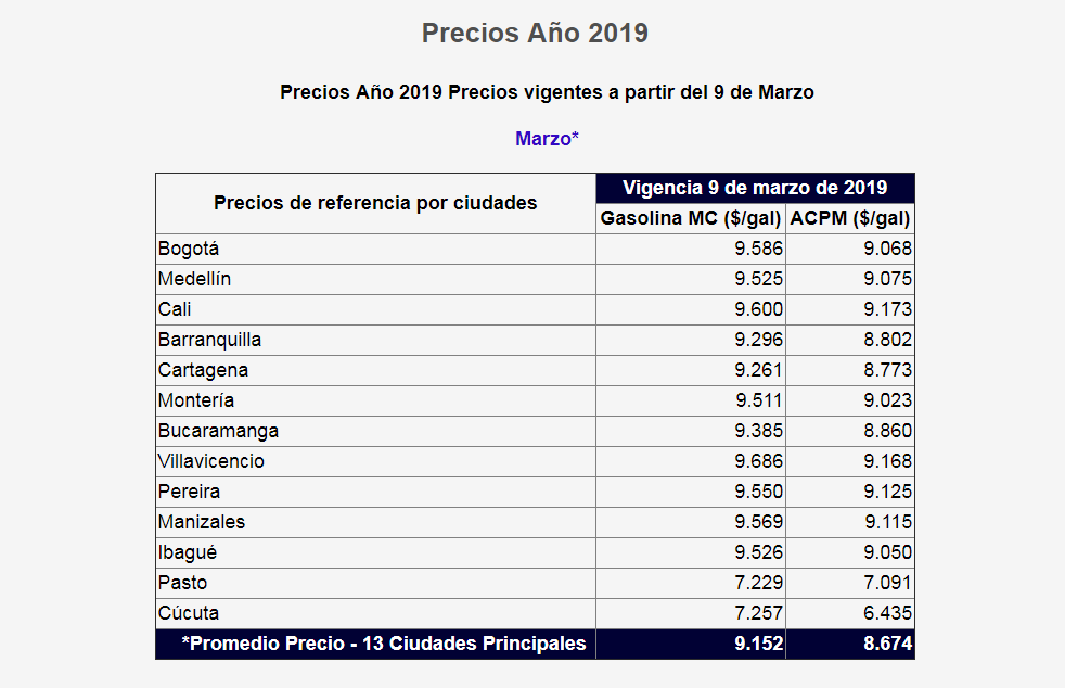 Tabla de precios gasolina marzo 2019