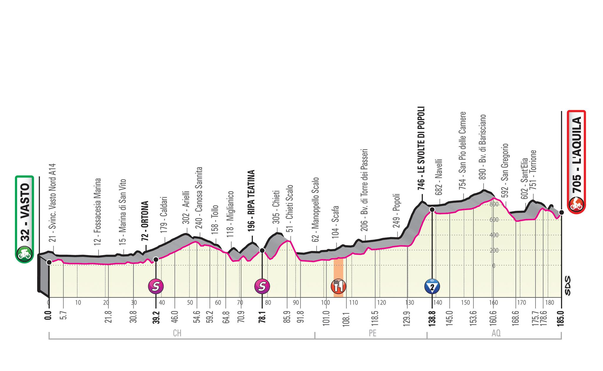 Altimetría etapa 7 Giro de Italia