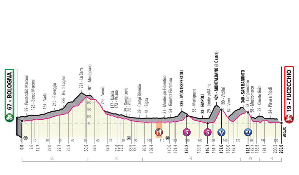mapa giro de italia etapa 2