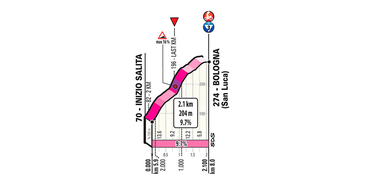 ultimos 2 kilometros etapa 1 giro de italia