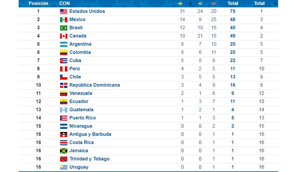Juegos Panamericanos Squash