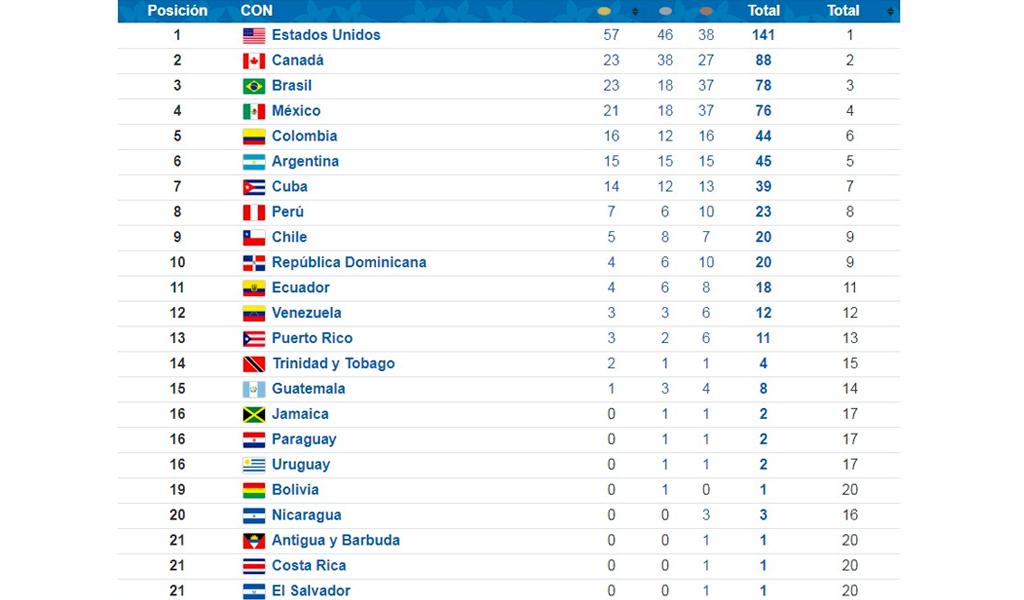 Tabla de Medallería Juegos Panamericanos