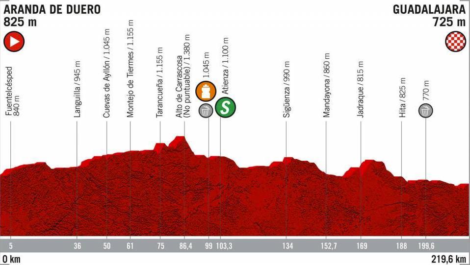 Etapa 17, Vuelta a España