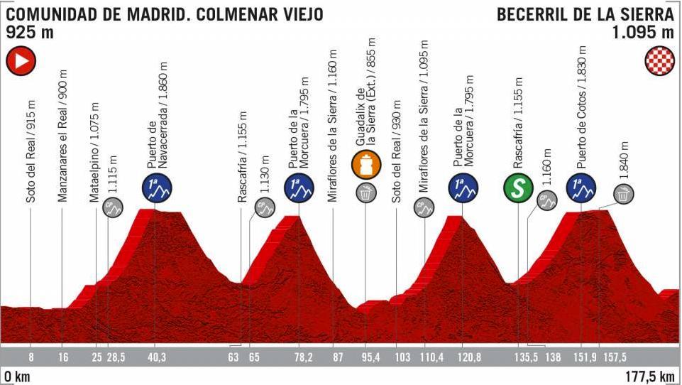 Etapa 18, Vuelta a España