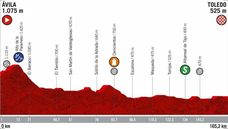 Etapa 19, Vuelta a España