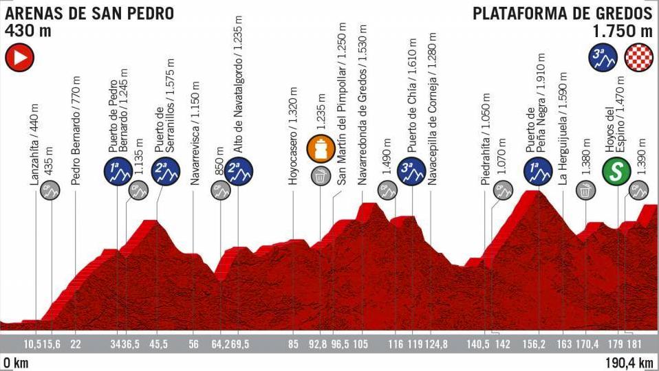 Etapa 20, Vuelta a España