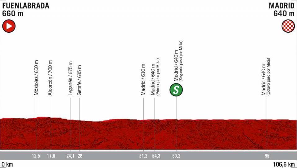 Etapa 21, Vuelta a España